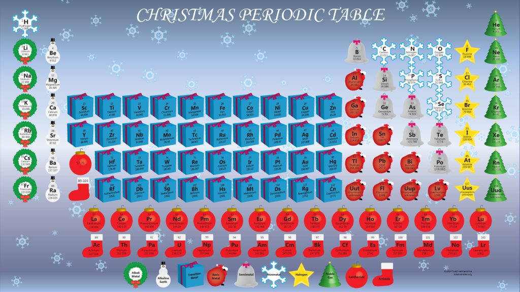 Christmas periodic table wallpaper for 12 days of christmas table numbers