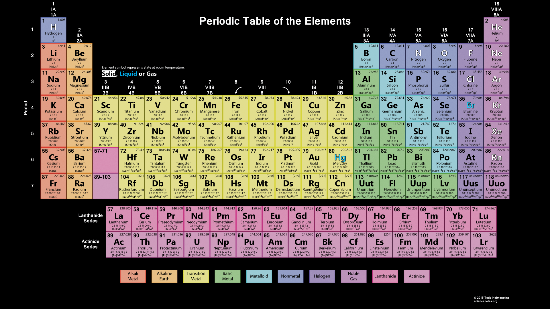 Fully labeled periodic table the image for Periodic table